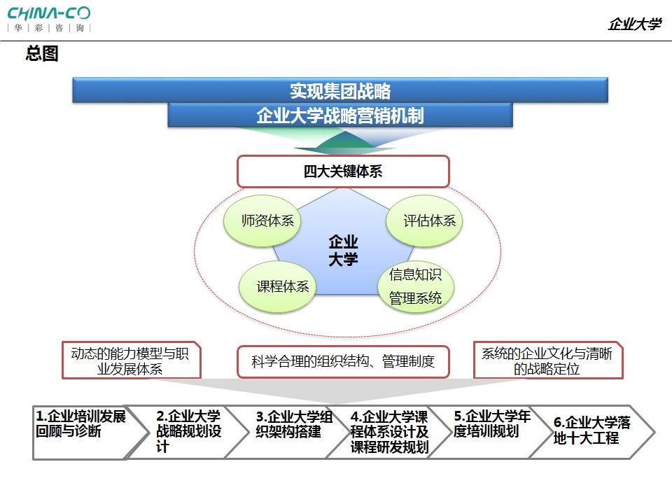 大学直线职能组织结构图