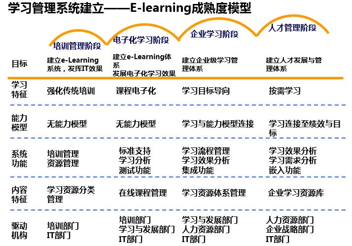 E-learning成熟度模型