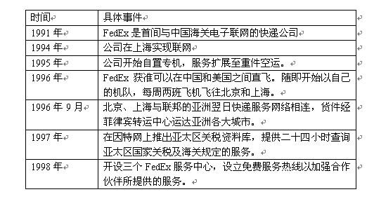 一、国际快递巨头垄断中国国际快递业   目前,中国国际快递市场上的快递业务基本上是由国际快递公司经营着。以UPS、FedEX、DHL、TNT等为首的国际快递公司凭借本身先进的技术优势和经验优势占据了中国国际快递业务80%的市场份额。有资料显示,这四家国际快递巨头的速递价格普遍低于中国EMS的10%-15%左右,这大大提高了他们的竞争力。国内快递企业要想在中国国际快递业务中与他们分一杯羹不是易事,他们是国内快递企业最大的威胁条件。   UPS(联合包裹):UPS是一个提供广泛经营项目的公司,目标是&qu
