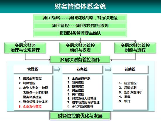 财务管控体系设计介绍