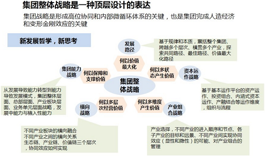 企业十三五战略规划与落地保障措施
