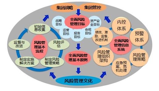 """华彩通过多年风险管控理论探索与数百家咨询实践积累,形成独特适应于中国集团型企业发展的风险管控体系,同时也探索出风险管控落地实施的实践方法。基于结合集团战略和集团管控思想,灾难风险、战略风险和流程风险""""三位一体""""的核心思路等理论体系,不但适用于集团型企业,也为客户发掘风险管控潜能,推动损失最小,企业价值最大。"""