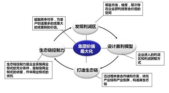 企业通过设计商业模式来统御一个特殊的商业生态链的时候,他自己可能